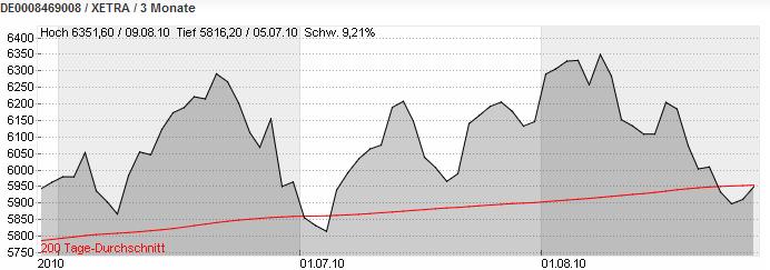 dax-chart2910