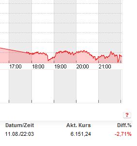 xdax-chart