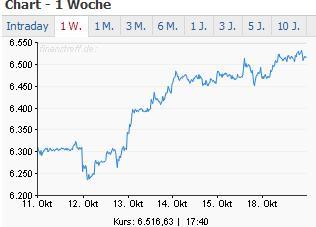 dax-chart-woche