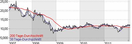 Chart der Yahoo Aktie