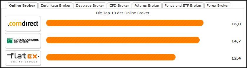 bester online broker