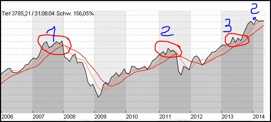 dax-chart langfristig